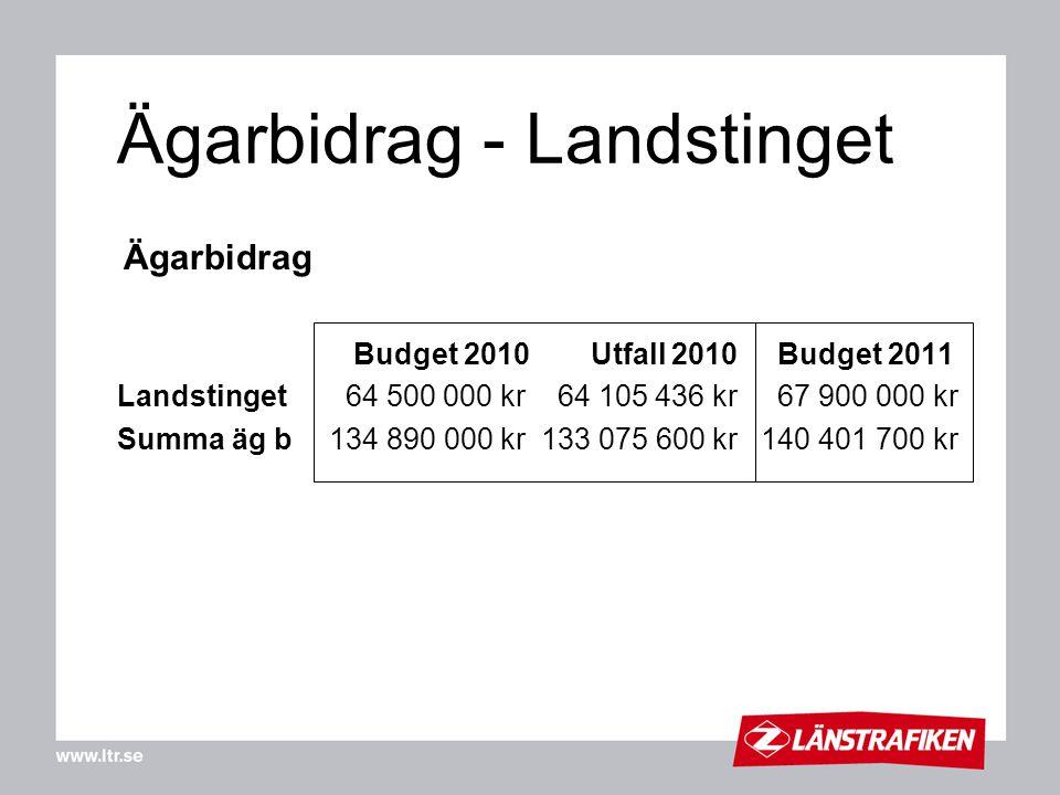 Ägarbidrag - Landstinget Ägarbidrag Budget 2010 Utfall 2010 Budget 2011 Landstinget 64 500 000 kr 64 105 436 kr 67 900 000 kr Summa äg b134 890 000 kr