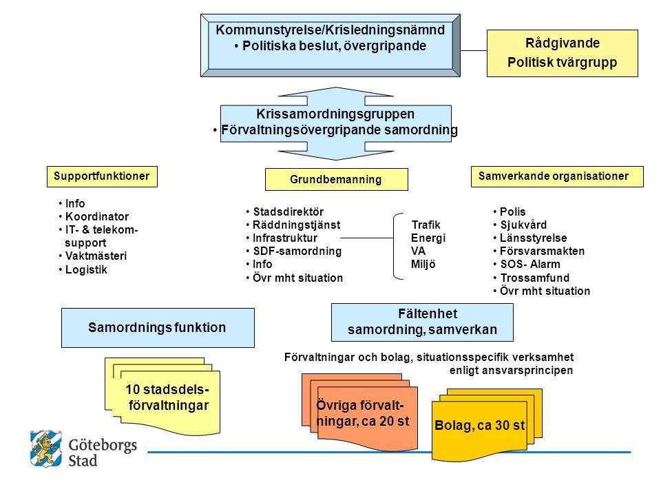 Stadsdirektör RäddningstjänstTrafik InfrastrukturEnergi SDF-samordningVA InfoMiljö Övr mht situation Supportfunktioner Info Koordinator IT- & telekom-