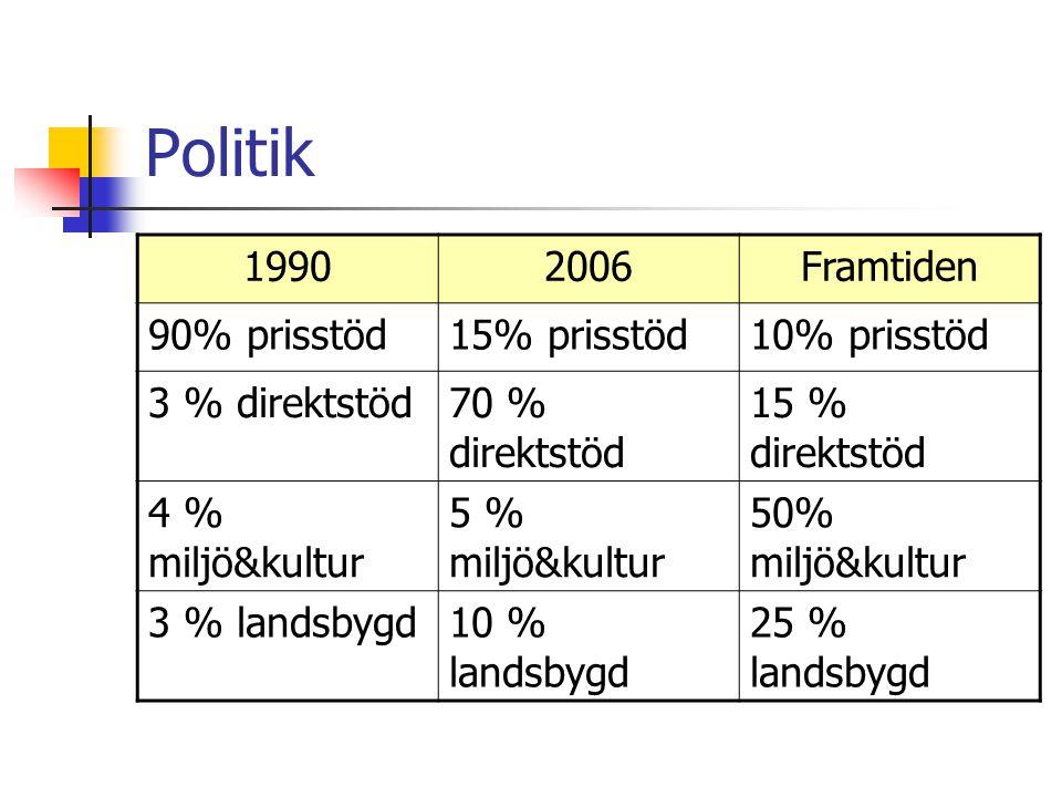Politik 19902006Framtiden 90% prisstöd15% prisstöd10% prisstöd 3 % direktstöd70 % direktstöd 15 % direktstöd 4 % miljö&kultur 5 % miljö&kultur 50% miljö&kultur 3 % landsbygd10 % landsbygd 25 % landsbygd