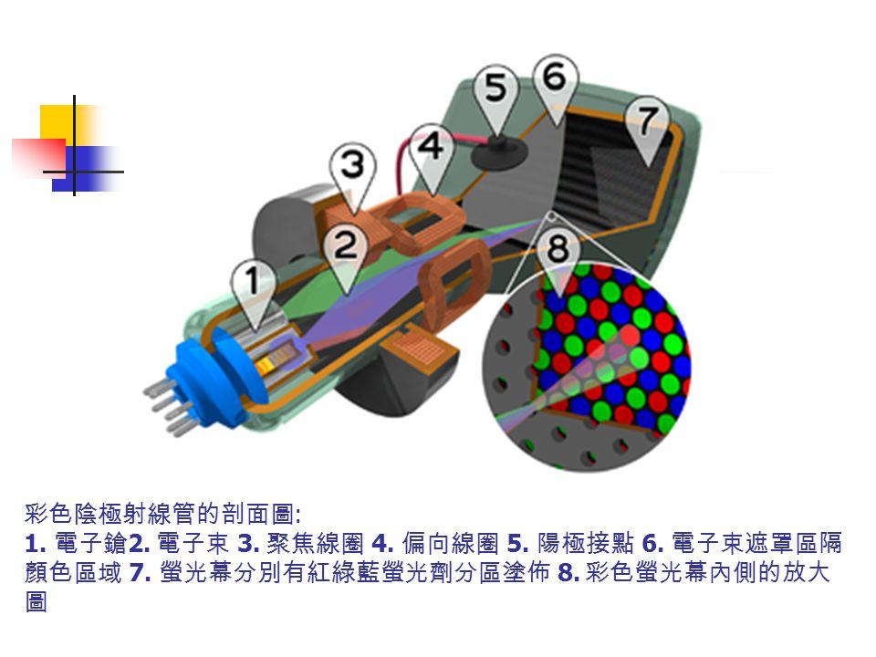 彩色陰極射線管的剖面圖 : 1. 電子鎗 2. 電子束 3. 聚焦線圈 4. 偏向線圈 5. 陽極接點 6. 電子束遮罩區隔 顏色區域 7. 螢光幕分別有紅綠藍螢光劑分區塗佈 8. 彩色螢光幕內側的放大 圖