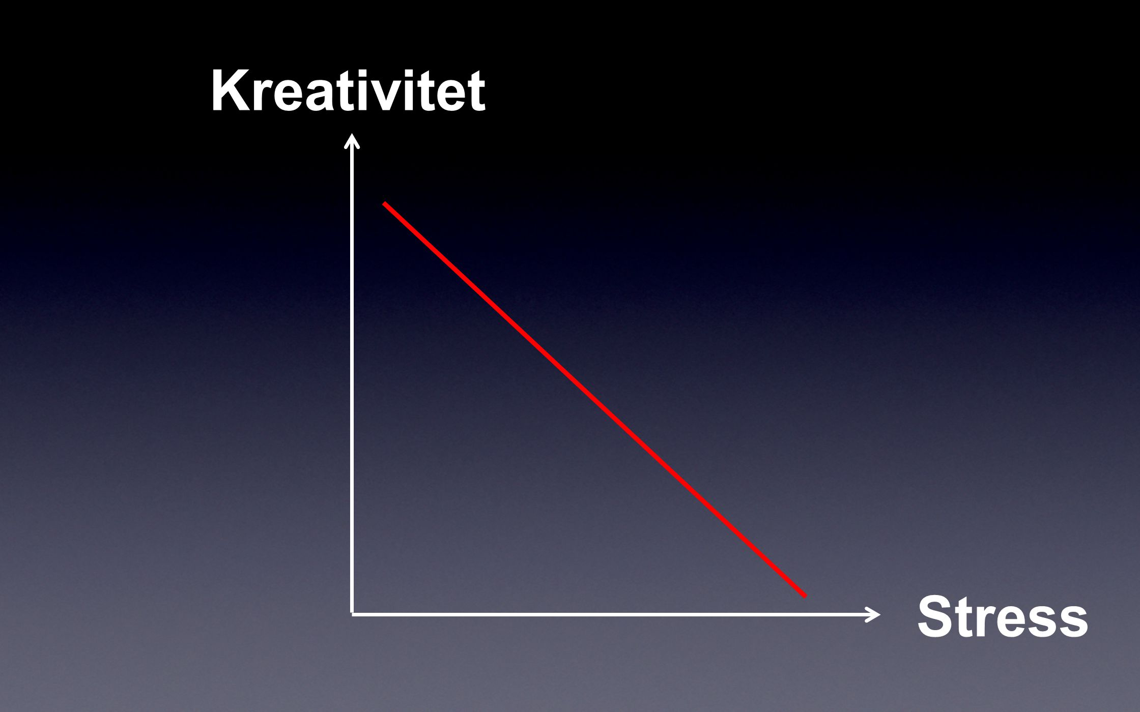 Kreativitet Stress