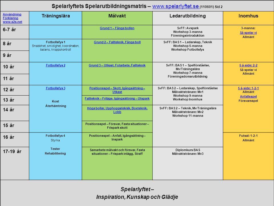 Spelarlyftets Spelarutbildningsmatris – www.spelarlyftet.se (110601) Sid 2 www.spelarlyftet.se Användning Förklaring www.s2s.net TräningsläraMålvaktLe