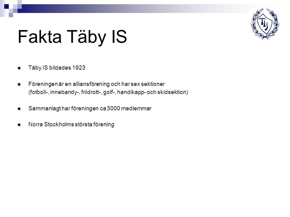 Fakta Täby IS Täby IS bildades 1923 Föreningen är en alliansförening och har sex sektioner (fotboll-, innebandy-, friidrott-, golf-, handikapp- och skidsektion) Sammanlagt har föreningen ca 3000 medlemmar Norra Stockholms största förening