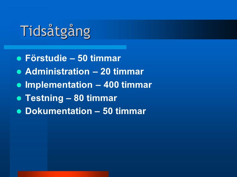 Tidsåtgång Förstudie – 50 timmar Administration – 20 timmar Implementation – 400 timmar Testning – 80 timmar Dokumentation – 50 timmar