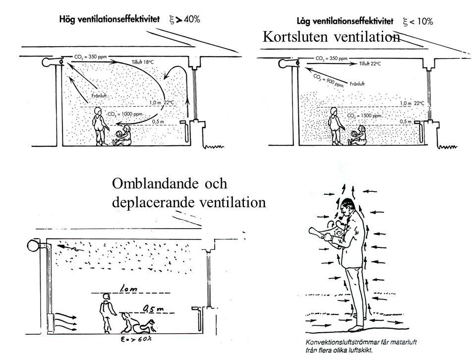 Omblandande och deplacerande ventilation Kortsluten ventilation