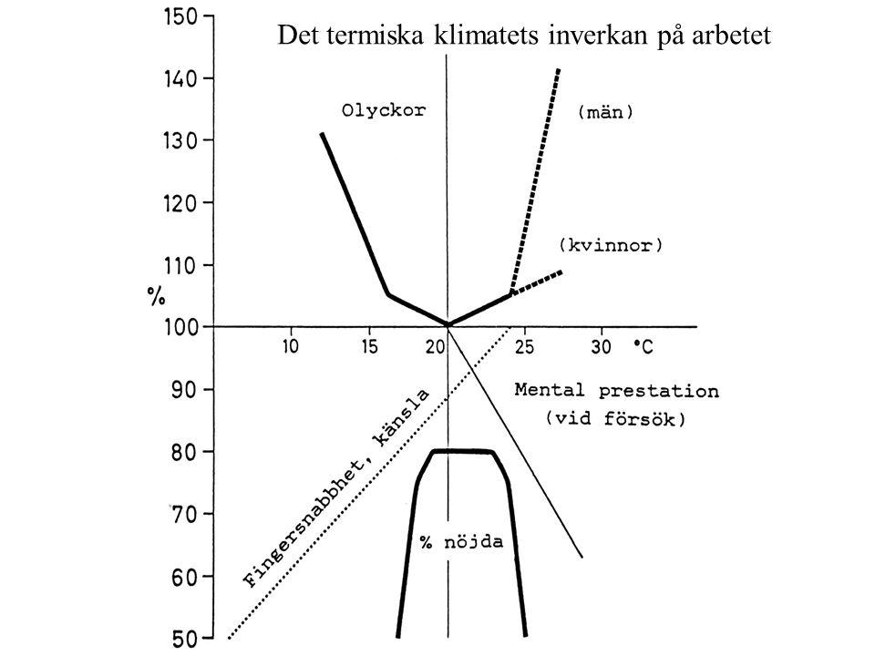 Det termiska klimatets inverkan på arbetet