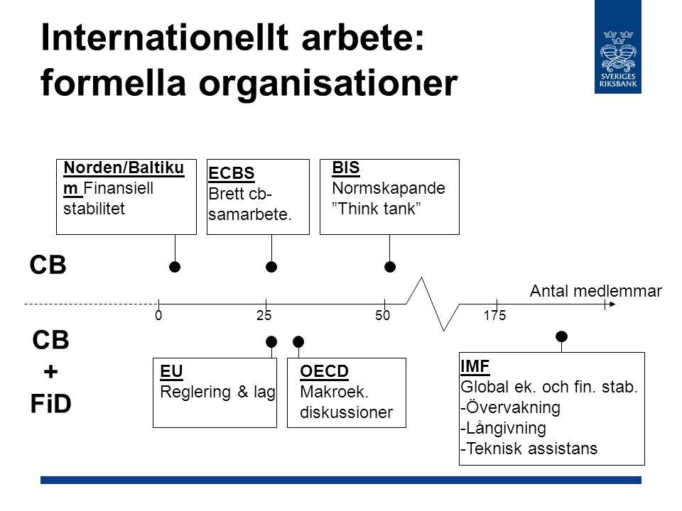Internationellt arbete: formella organisationer CB + FiD Antal medlemmar 2550175 ECBS Brett cb- samarbete.