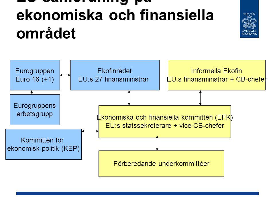 EU-samordning på ekonomiska och finansiella området Ekofinrådet EU:s 27 finansministrar Informella Ekofin EU:s finansministrar + CB-chefer Eurogruppen Euro 16 (+1) Ekonomiska och finansiella kommittén (EFK) EU:s statssekreterare + vice CB-chefer Förberedande underkommittéer Kommittén för ekonomisk politik (KEP) Eurogruppens arbetsgrupp