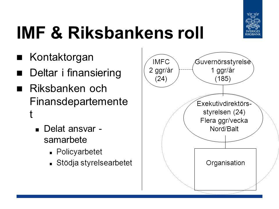 IMF & Riksbankens roll Kontaktorgan Deltar i finansiering Riksbanken och Finansdepartemente t Delat ansvar - samarbete Policyarbetet Stödja styrelsearbetet Guvernörsstyrelse 1 ggr/år (185) Exekutivdirektörs- styrelsen (24) Flera ggr/vecka Nord/Balt IMFC 2 ggr/år (24) Organisation