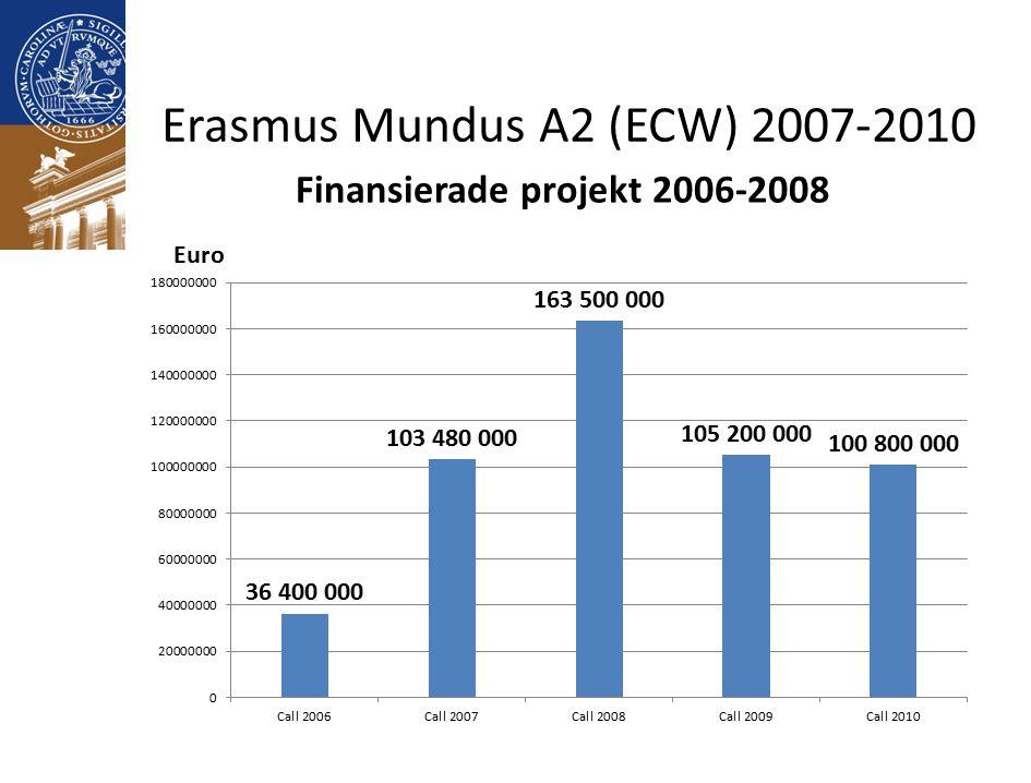 Erasmus Mundus A2 (ECW) 2007-2010 Finansierade projekt 2006-2008