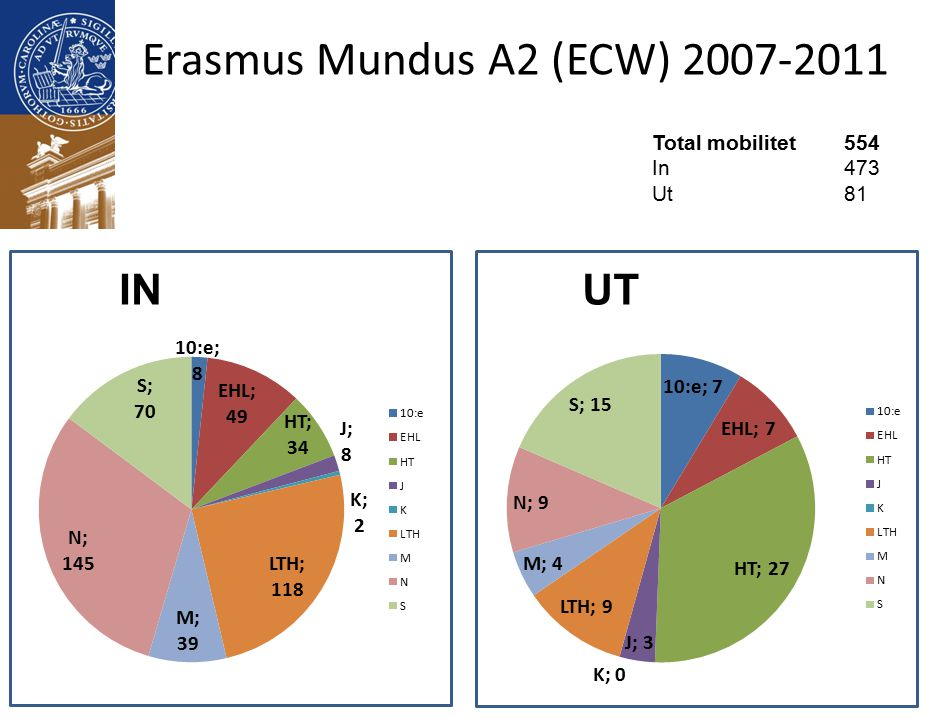 Erasmus Mundus A2 (ECW) 2007-2011 Total mobilitet554 In473 Ut81 INUT