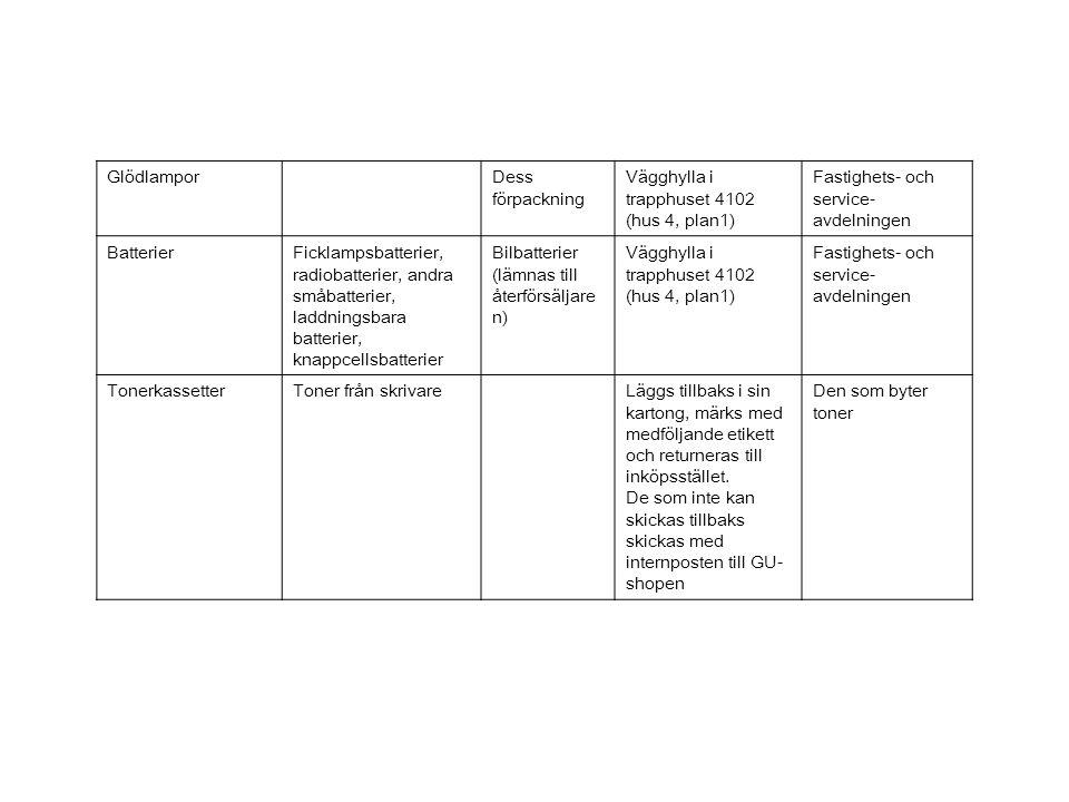 GlödlamporDess förpackning Vägghylla i trapphuset 4102 (hus 4, plan1) Fastighets- och service- avdelningen BatterierFicklampsbatterier, radiobatterier, andra småbatterier, laddningsbara batterier, knappcellsbatterier Bilbatterier (lämnas till återförsäljare n) Vägghylla i trapphuset 4102 (hus 4, plan1) Fastighets- och service- avdelningen TonerkassetterToner från skrivareLäggs tillbaks i sin kartong, märks med medföljande etikett och returneras till inköpsstället.