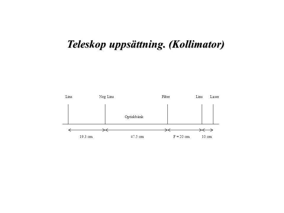 Optiskbänk LaserLinsFilterNeg LinsLins F = 20 cm10 cm47.5 cm19.3 cm Teleskop uppsättning.