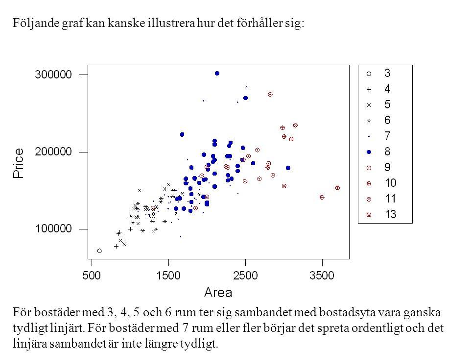 Följande graf kan kanske illustrera hur det förhåller sig: För bostäder med 3, 4, 5 och 6 rum ter sig sambandet med bostadsyta vara ganska tydligt linjärt.