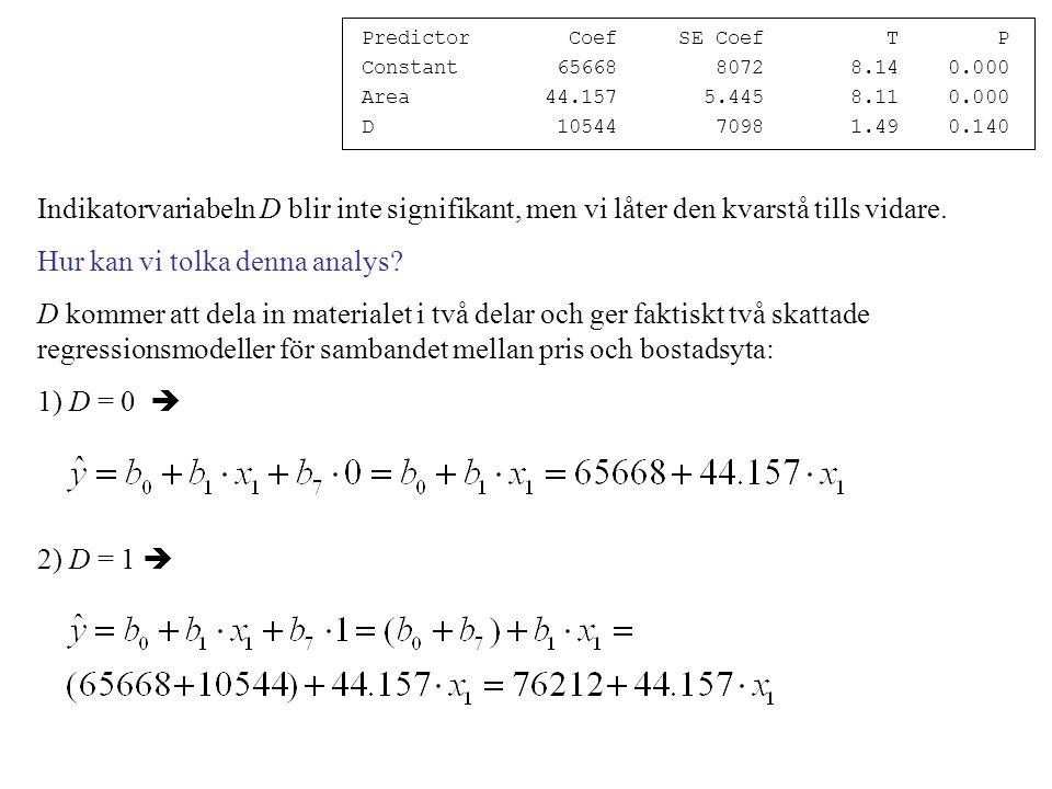 Predictor Coef SE Coef T P Constant 65668 8072 8.14 0.000 Area 44.157 5.445 8.11 0.000 D 10544 7098 1.49 0.140 Indikatorvariabeln D blir inte signifikant, men vi låter den kvarstå tills vidare.