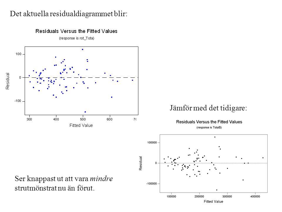 Det aktuella residualdiagrammet blir: Jämför med det tidigare: Ser knappast ut att vara mindre strutmönstrat nu än förut.