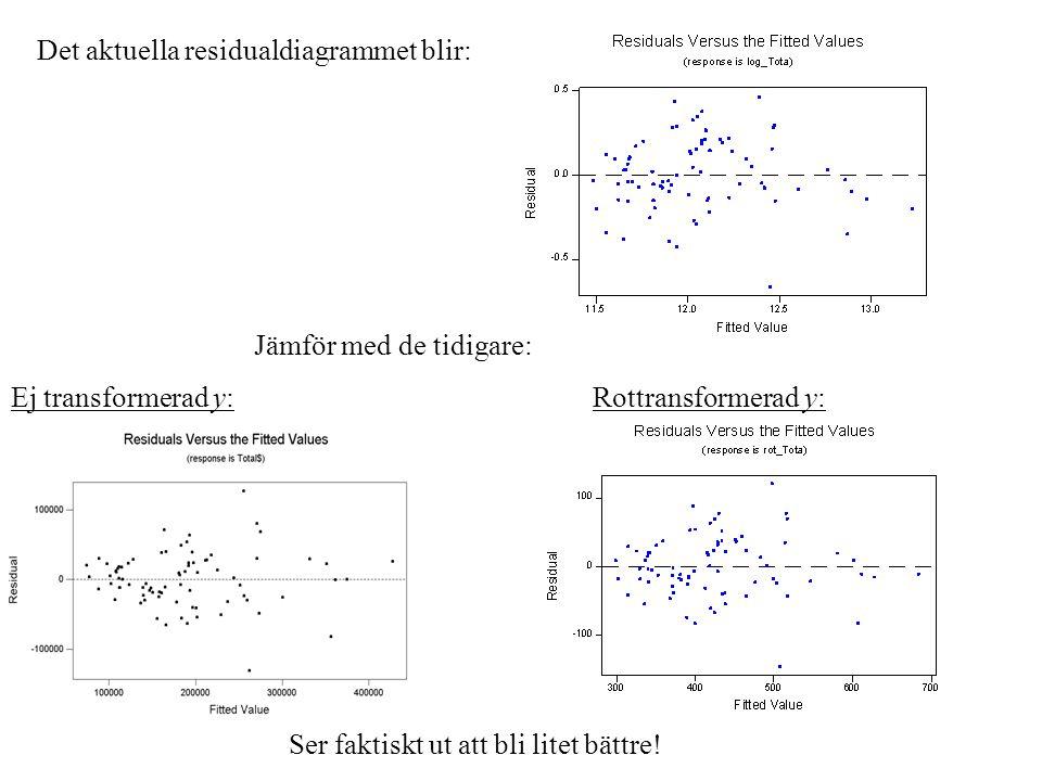 Det aktuella residualdiagrammet blir: Ej transformerad y: Jämför med de tidigare: Rottransformerad y: Ser faktiskt ut att bli litet bättre!