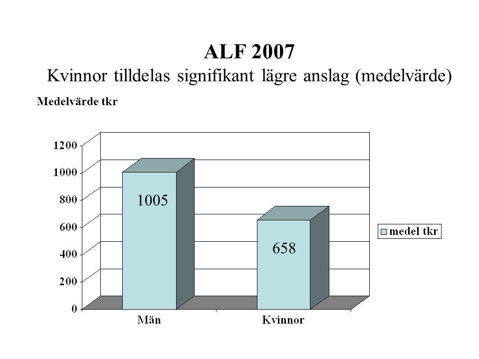ALF 2007 Kvinnor tilldelas signifikant lägre anslag (medelvärde) Medelvärde tkr 1005 658