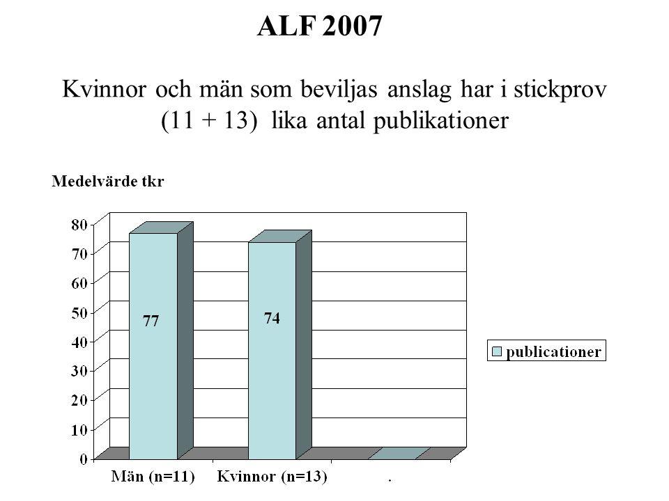 Kvinnor tilldelas signifikant lägre median-anslag per publikation jämfört med män Median tkr ALF 2007