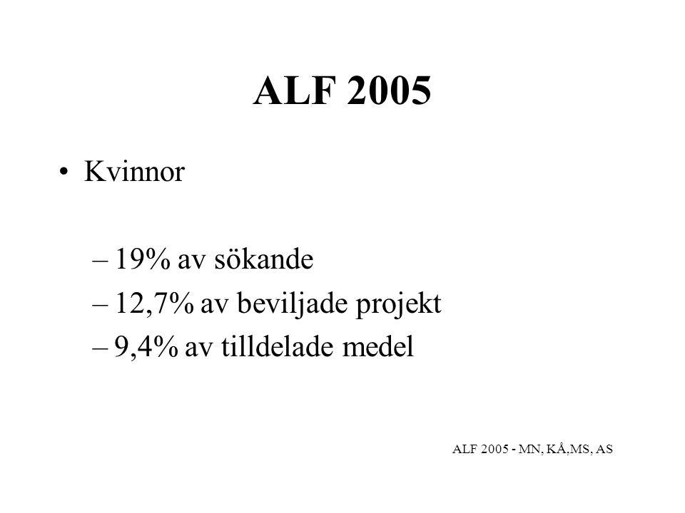 ALF 2005 Kvinnor –19% av sökande –12,7% av beviljade projekt –9,4% av tilldelade medel ALF 2005 - MN, KÅ,MS, AS