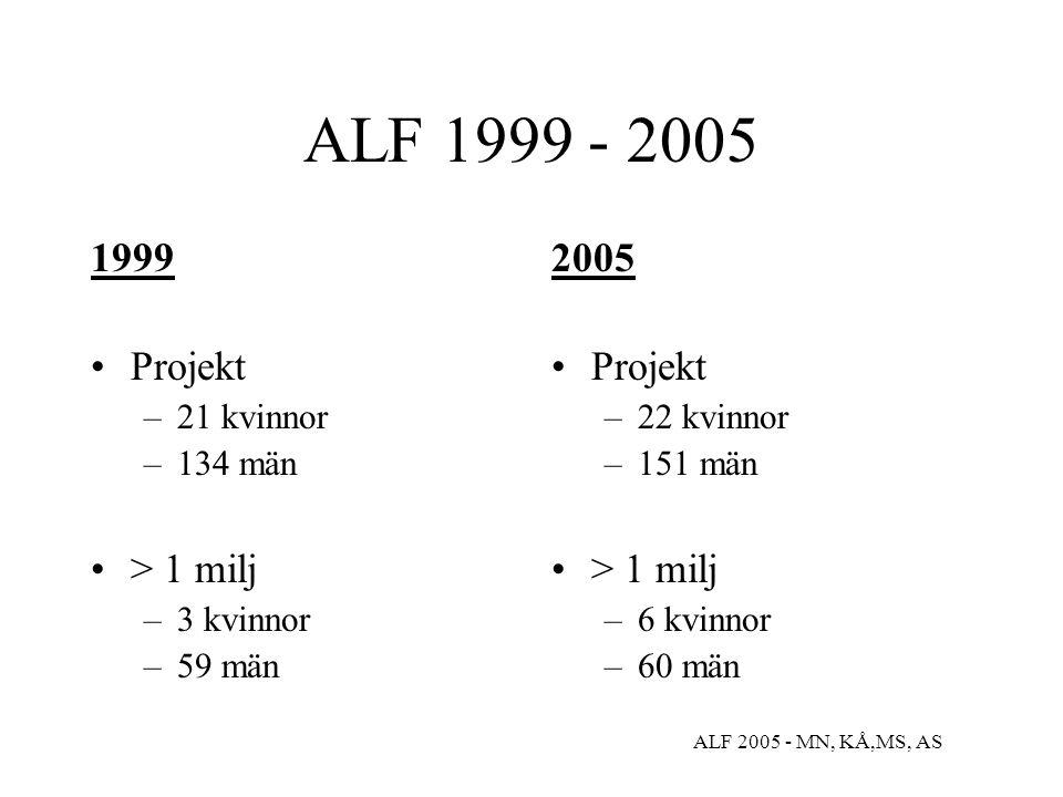 ALF 1999 - 2005 1999 Projekt –21 kvinnor –134 män > 1 milj –3 kvinnor –59 män 2005 Projekt –22 kvinnor –151 män > 1 milj –6 kvinnor –60 män ALF 2005 -