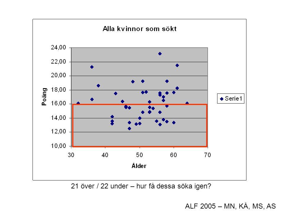ALF 2005 – MN, KÅ, MS, AS Scatterplot – ej klar 21 över / 22 under – hur få dessa söka igen