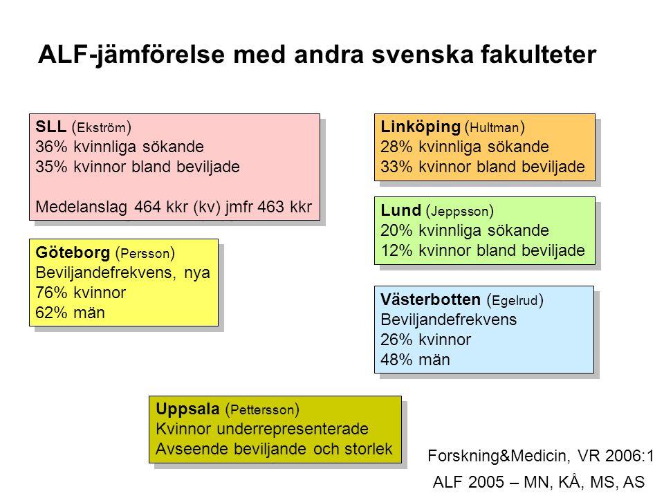 ALF 2005 – MN, KÅ, MS, AS ALF-jämförelse med andra svenska fakulteter Forskning&Medicin, VR 2006:1 Västerbotten ( Egelrud ) Beviljandefrekvens 26% kvinnor 48% män Västerbotten ( Egelrud ) Beviljandefrekvens 26% kvinnor 48% män SLL ( Ekström ) 36% kvinnliga sökande 35% kvinnor bland beviljade Medelanslag 464 kkr (kv) jmfr 463 kkr SLL ( Ekström ) 36% kvinnliga sökande 35% kvinnor bland beviljade Medelanslag 464 kkr (kv) jmfr 463 kkr Göteborg ( Persson ) Beviljandefrekvens, nya 76% kvinnor 62% män Göteborg ( Persson ) Beviljandefrekvens, nya 76% kvinnor 62% män Uppsala ( Pettersson ) Kvinnor underrepresenterade Avseende beviljande och storlek Uppsala ( Pettersson ) Kvinnor underrepresenterade Avseende beviljande och storlek Linköping ( Hultman ) 28% kvinnliga sökande 33% kvinnor bland beviljade Linköping ( Hultman ) 28% kvinnliga sökande 33% kvinnor bland beviljade Lund ( Jeppsson ) 20% kvinnliga sökande 12% kvinnor bland beviljade Lund ( Jeppsson ) 20% kvinnliga sökande 12% kvinnor bland beviljade