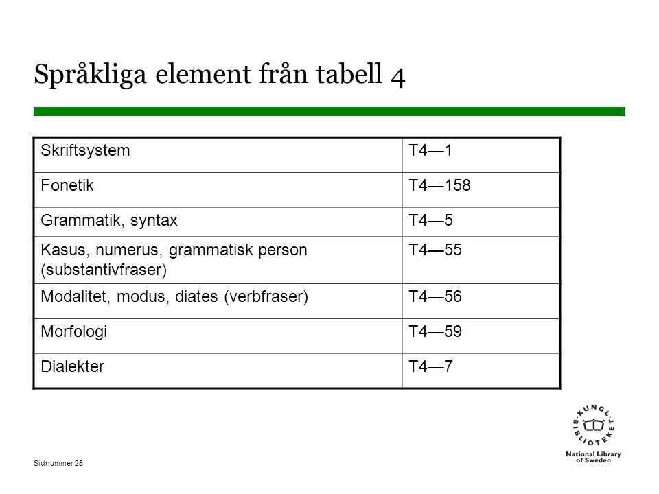 Sidnummer 25 Språkliga element från tabell 4 SkriftsystemT4—1 FonetikT4—158 Grammatik, syntaxT4—5 Kasus, numerus, grammatisk person (substantivfraser)