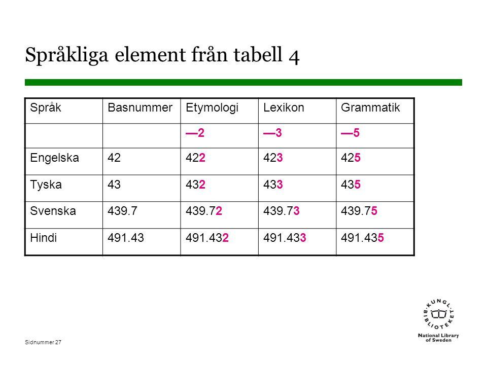 Sidnummer 27 Språkliga element från tabell 4 SpråkBasnummerEtymologiLexikonGrammatik —2—2—3—3—5—5 Engelska42422423425 Tyska43432433435 Svenska439.7439