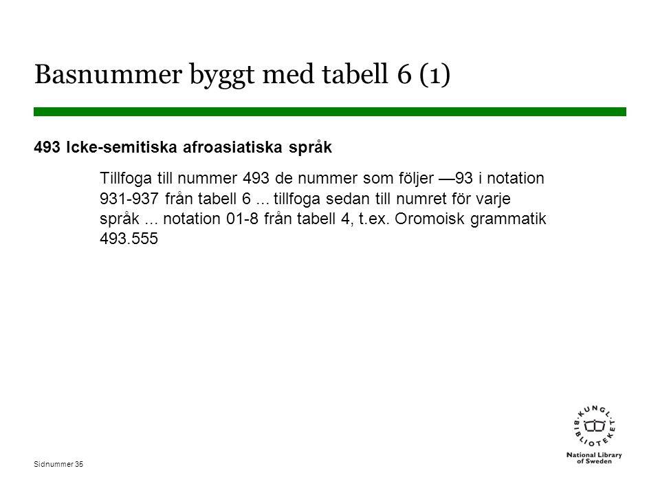 Sidnummer 35 Basnummer byggt med tabell 6 (1) 493 Icke-semitiska afroasiatiska språk Tillfoga till nummer 493 de nummer som följer —93 i notation 931-