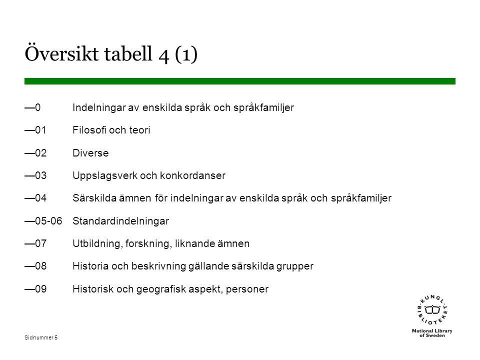 Sidnummer 5 Översikt tabell 4 (1) —0 Indelningar av enskilda språk och språkfamiljer —01 Filosofi och teori —02 Diverse —03 Uppslagsverk och konkordan