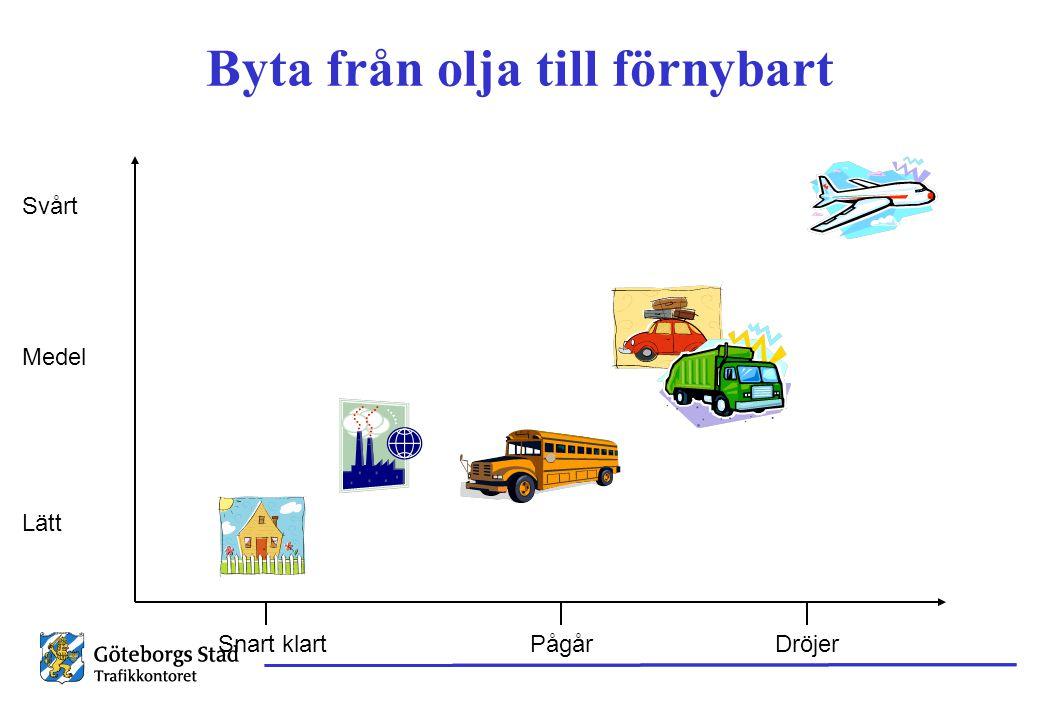 Strategi Rena och snåla fordon Transporteffektivitet Mera tåg, buss, cykel Transportsnålt samhälle Fordon Upphandling Nya vägvanor Insatsområden