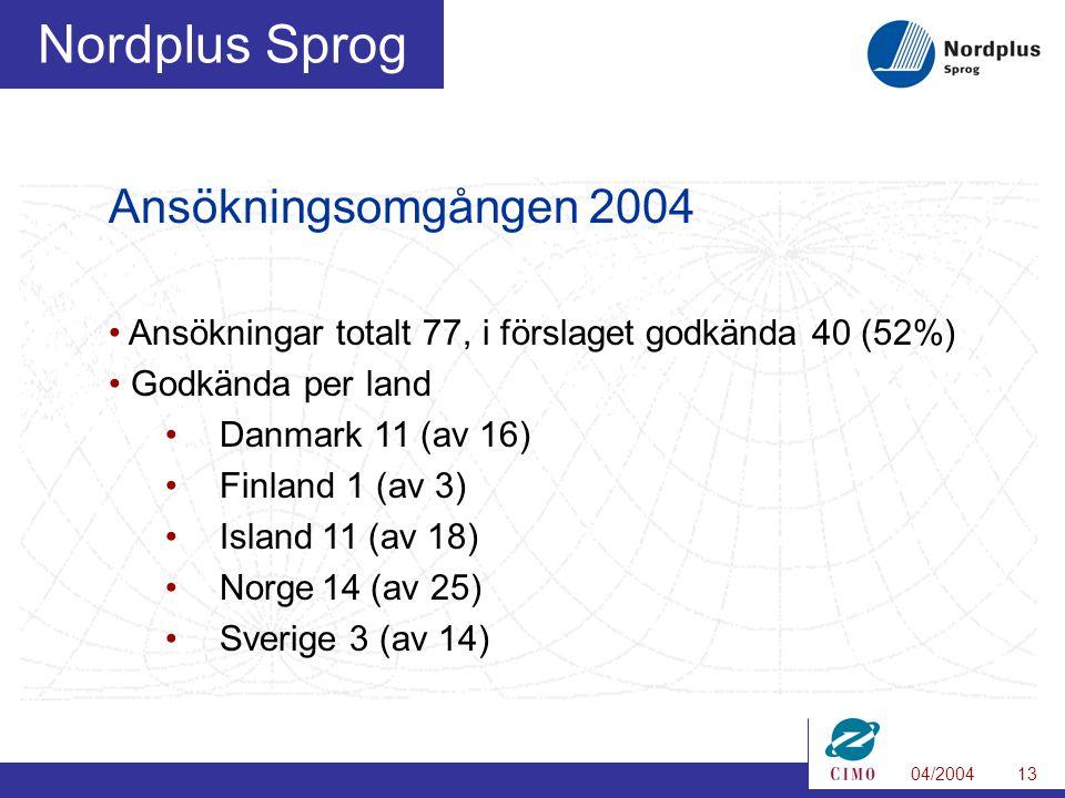 04/200413 Nordplus Sprog Ansökningsomgången 2004 Ansökningar totalt 77, i förslaget godkända 40 (52%) Godkända per land Danmark 11 (av 16) Finland 1 (av 3) Island11 (av 18) Norge14 (av 25) Sverige 3 (av 14)