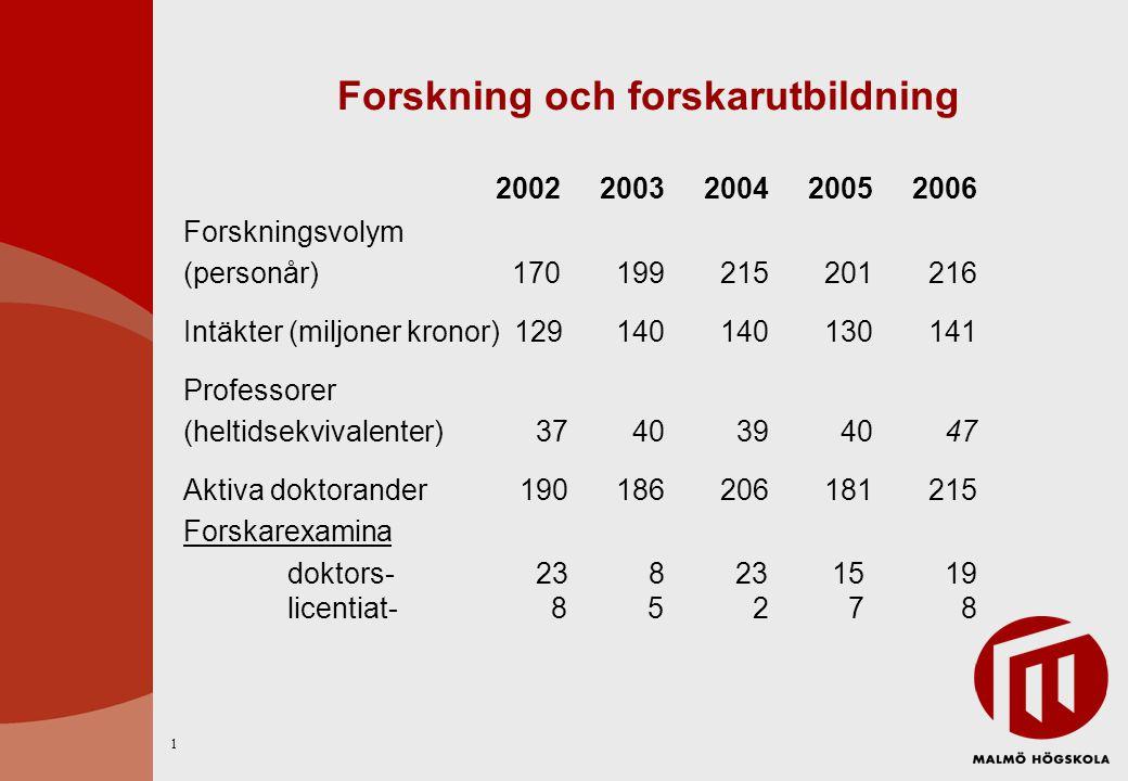 Forskningsvolym per vetenskapsområde 2002-2006 (årsarbeten) 2