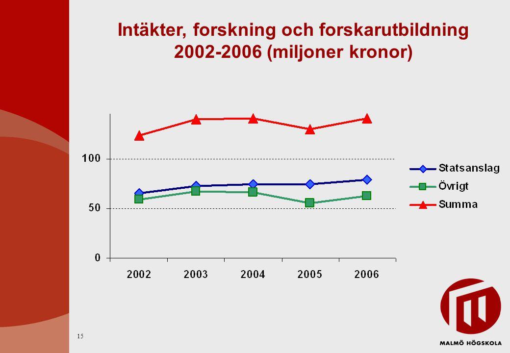 Intäkter, forskning och forskarutbildning 2002-2006 (miljoner kronor) 15
