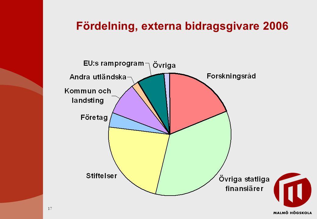 Fördelning, externa bidragsgivare 2006 17
