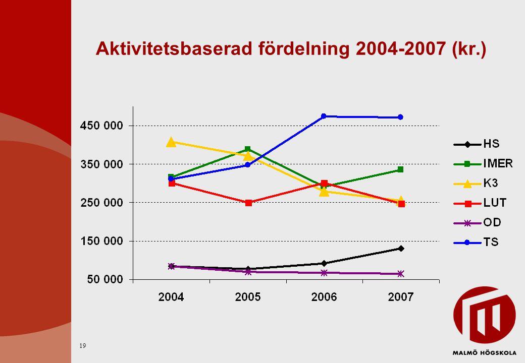 Aktivitetsbaserad fördelning 2004-2007 (kr.) 19
