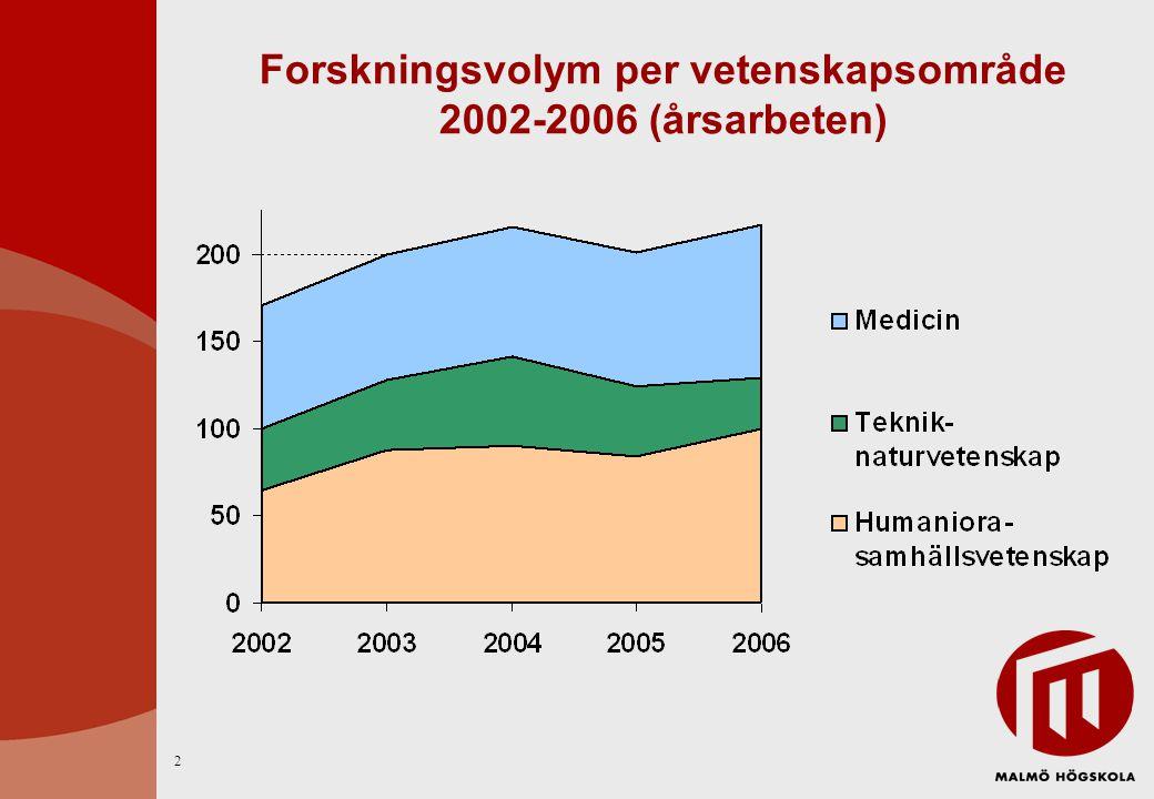 Forskningsvolym per vetenskapsområde 2000-2006 (årsarbeten) 3