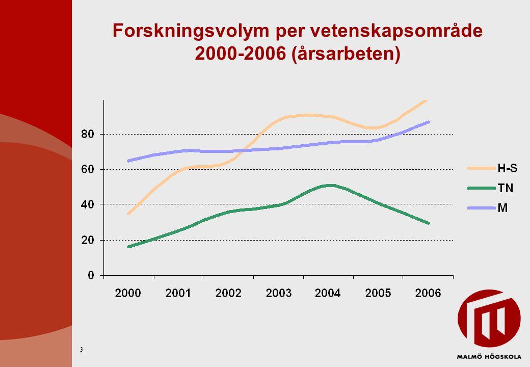 Forskningsvolym per område 2004-2006 (årsarbeten) 4
