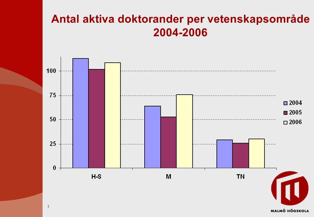 Antal aktiva doktorander per vetenskapsområde 2004-2006 5