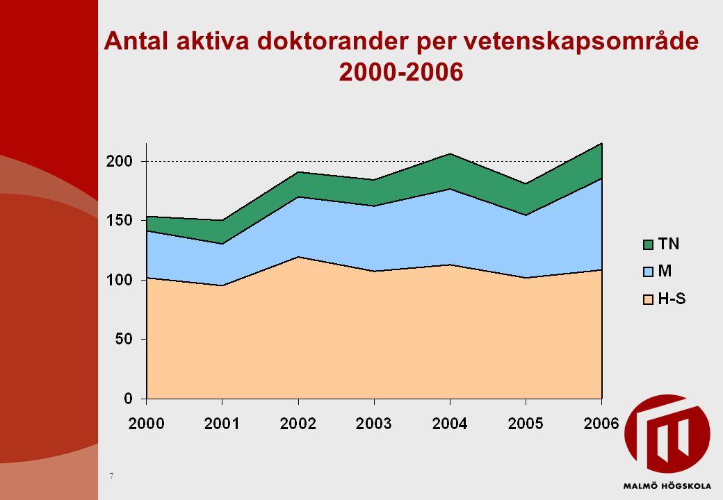 Direktanslaget för forskning 2000-2006 18