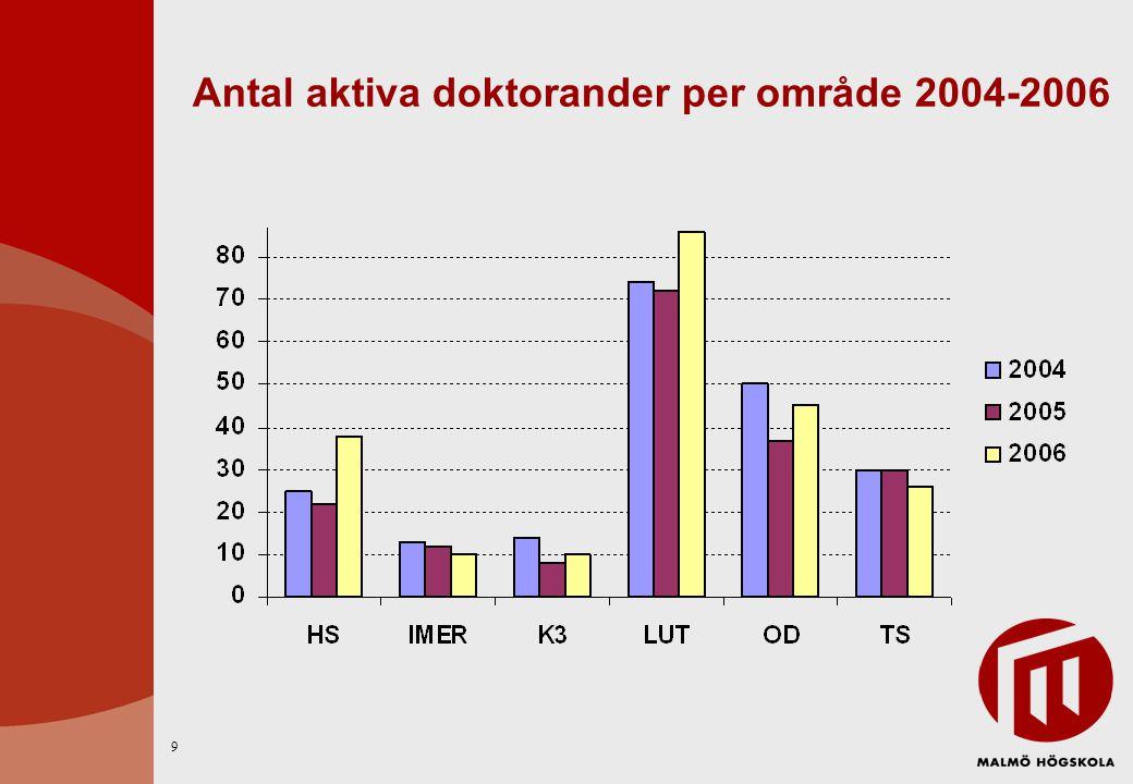 Antal aktiva doktorander per område 2004-2006 9