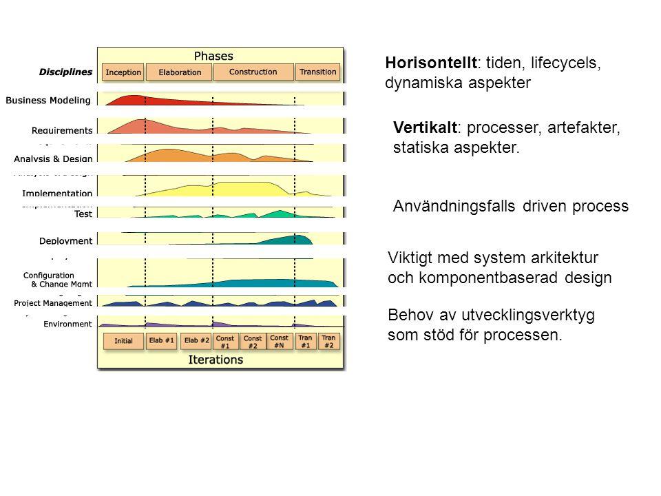 Horisontellt: tiden, lifecycels, dynamiska aspekter Vertikalt: processer, artefakter, statiska aspekter. Användningsfalls driven process Viktigt med s