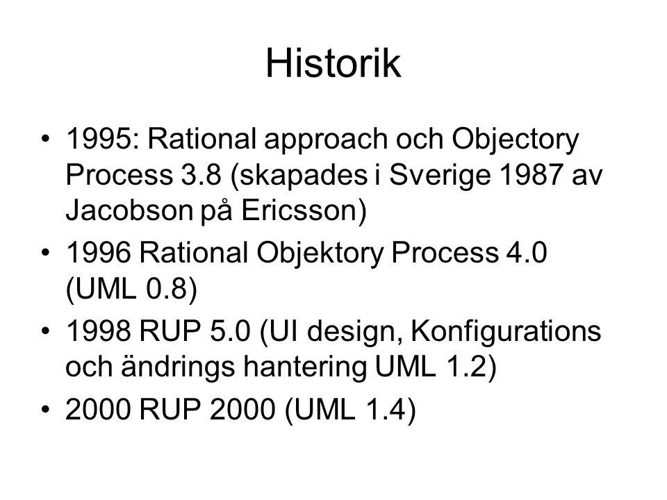 Historik 1995: Rational approach och Objectory Process 3.8 (skapades i Sverige 1987 av Jacobson på Ericsson) 1996 Rational Objektory Process 4.0 (UML
