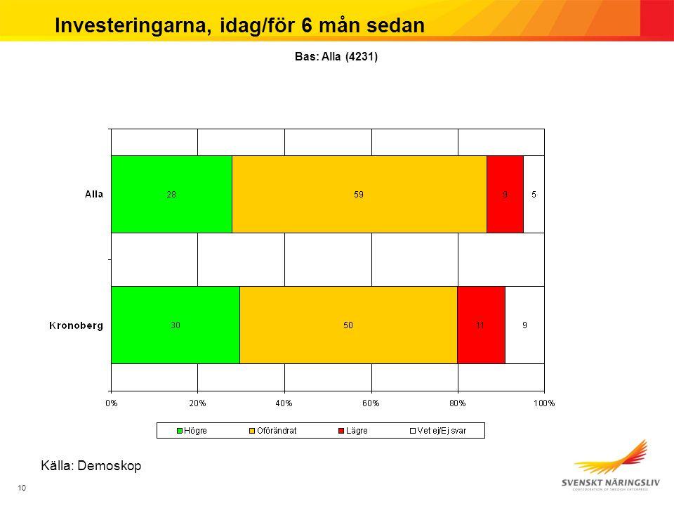 10 Investeringarna, idag/för 6 mån sedan Källa: Demoskop Bas: Alla (4231)