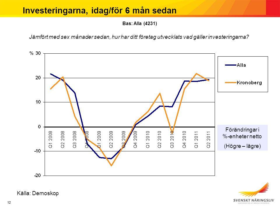 12 Investeringarna, idag/för 6 mån sedan Källa: Demoskop Jämfört med sex månader sedan, hur har ditt företag utvecklats vad gäller investeringarna.