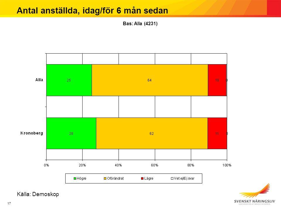 17 Antal anställda, idag/för 6 mån sedan Källa: Demoskop Bas: Alla (4231)