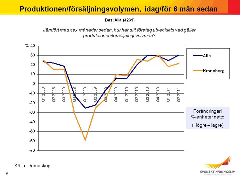 55 Produktionen/försäljningsvolymen, idag/för 6 mån sedan Källa: Demoskop Förändringar i %-enheter netto (Högre – lägre) % Jämfört med sex månader sedan, hur har ditt företag utvecklats vad gäller produktionen/försäljningsvolymen.