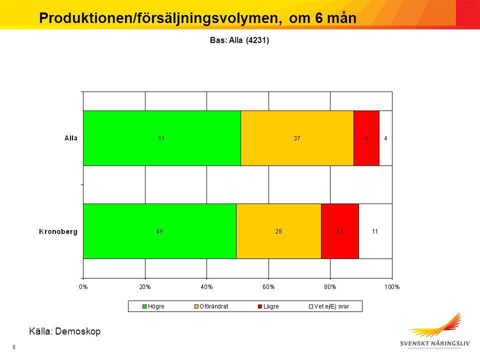 6 Produktionen/försäljningsvolymen, om 6 mån Källa: Demoskop Bas: Alla (4231)