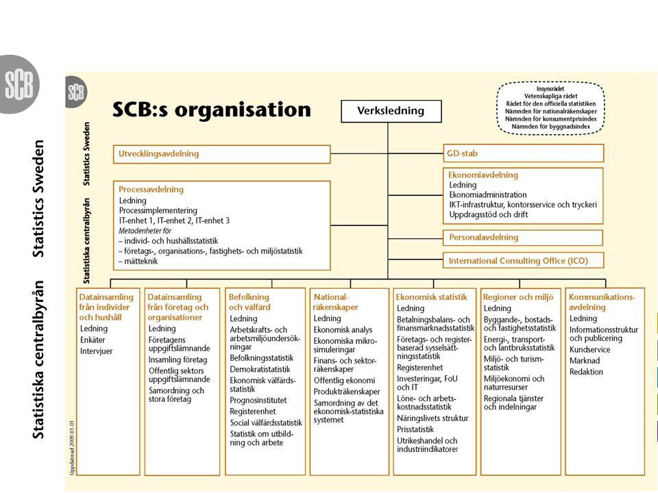 SCB:s registermodel Många rikstäckande administrativa register och direktinsamling av SCB:s och andra myndigheter System av statistik register Metodarbete Registerstatistik Surveystatistik, egen datainsamling: – Urval – Enkät, intervju SCB:s datalager